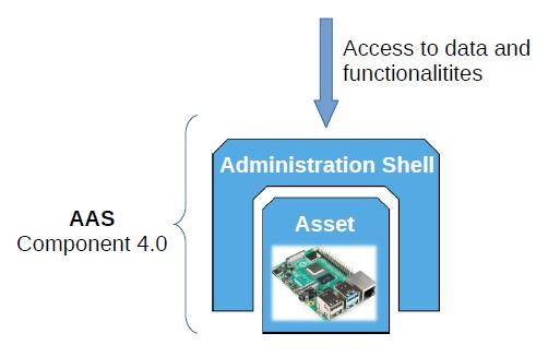 Scheme of AAS
