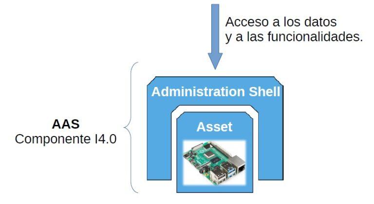 Esquema de un Asset Administration Shell