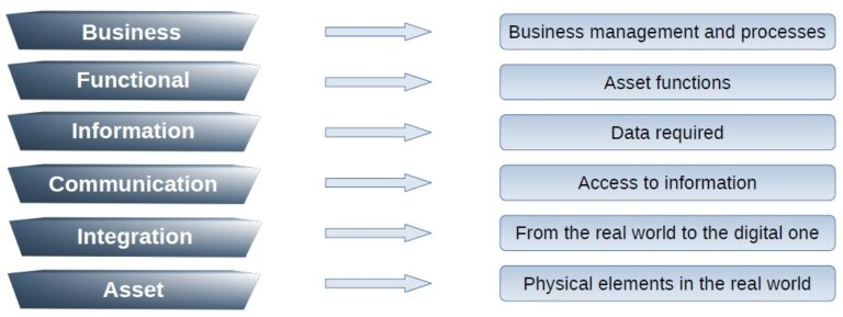 Axis Z of RAMI Reference model