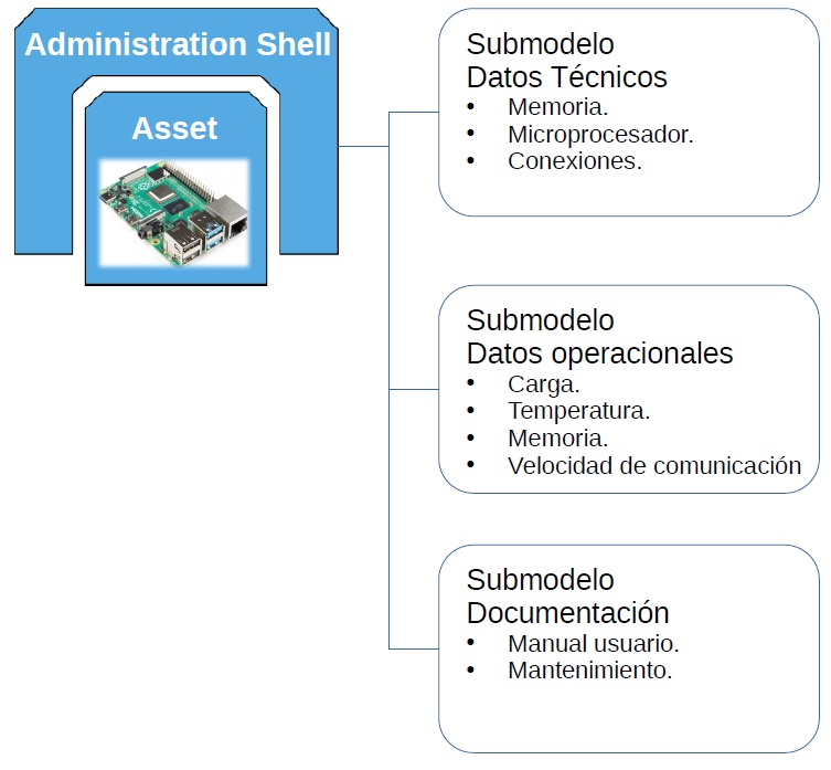 Estructura interna del Asset Administration Shell