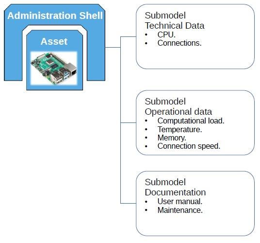 Internal Estructure of an Asset Administration Shell